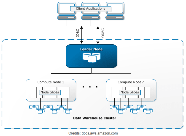 AWS Redshift Architecture Image