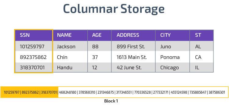 Columnar Storage