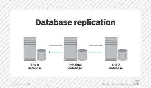 Database Replication Logo