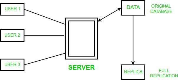 Full Database Replication