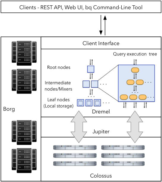 Google BigQuery Architecture