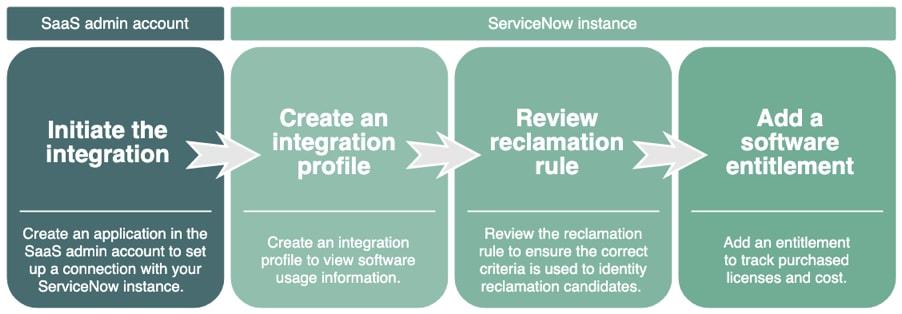 ServiceNow Salesforce Integration Profile