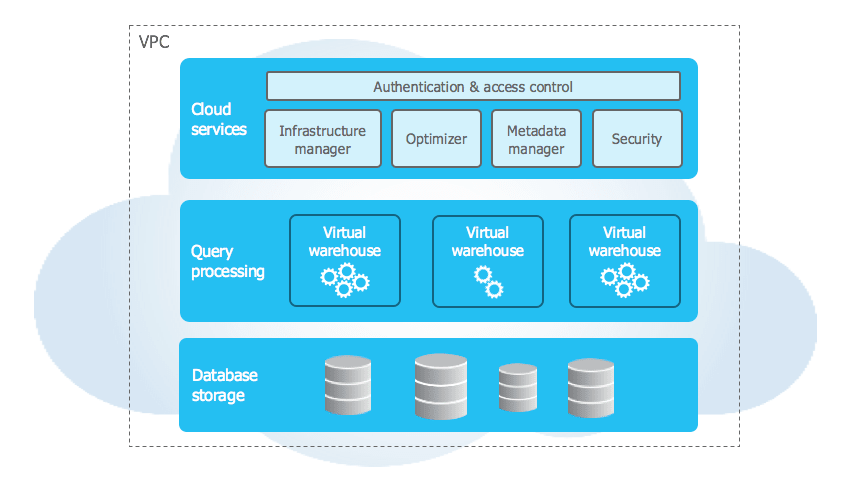 Snowflake Performance Tuning: Data Architecture