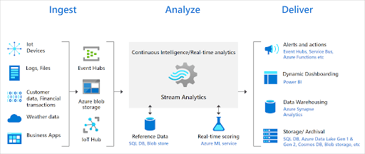 Stream Analytics - End to End Process.