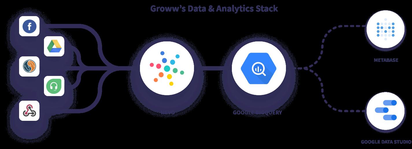 Hevo Groww Data Stack
