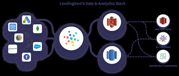 Hevo Lendingkart Data Stack