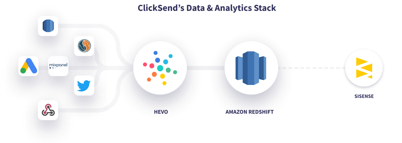 Hevo ClickSend Data Stack