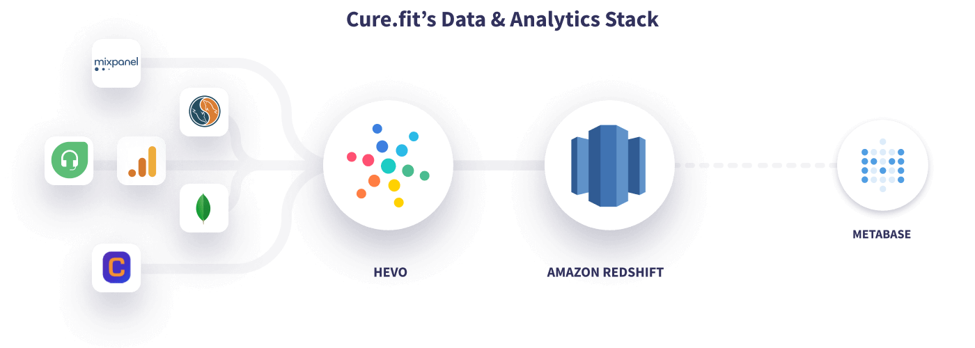 Hevo Cure.fit Data Stack