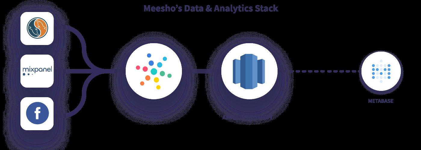 Hevo Meesho Data Stack