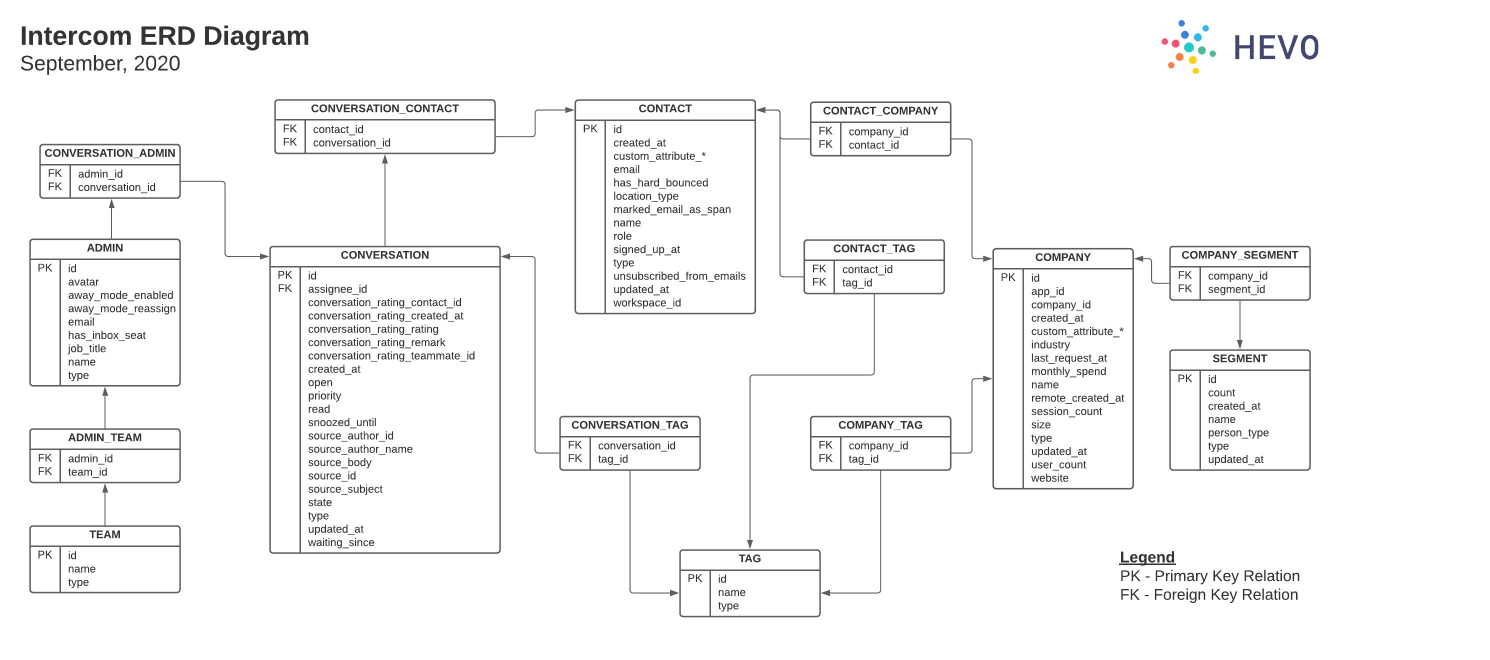 Intercom ER Diagram