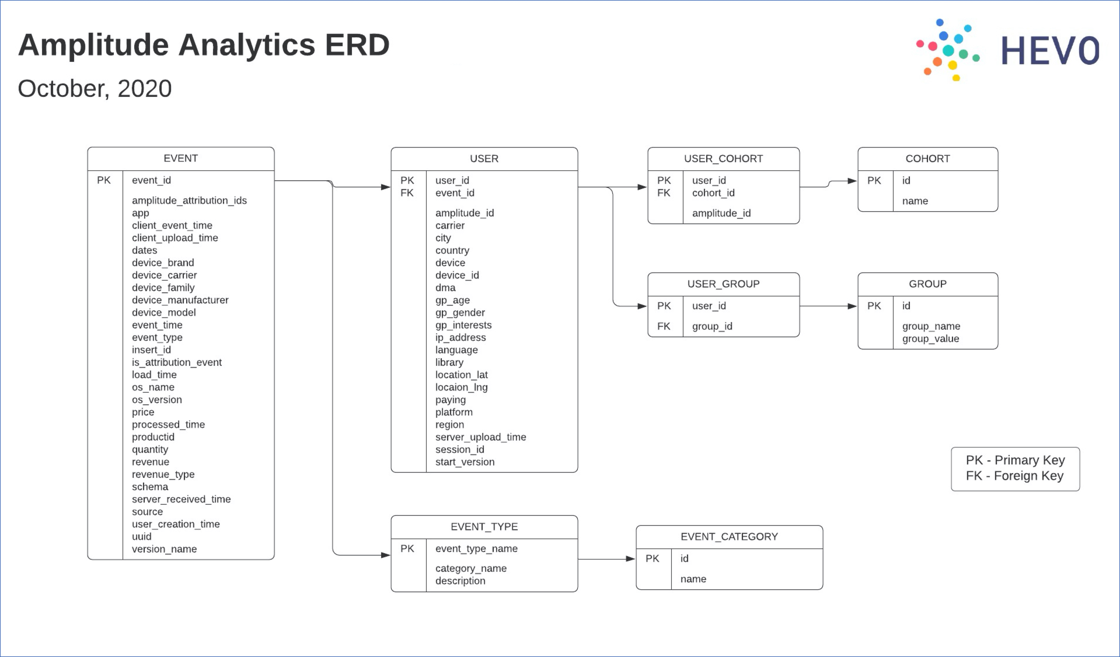 Amplitude Analytics ERD