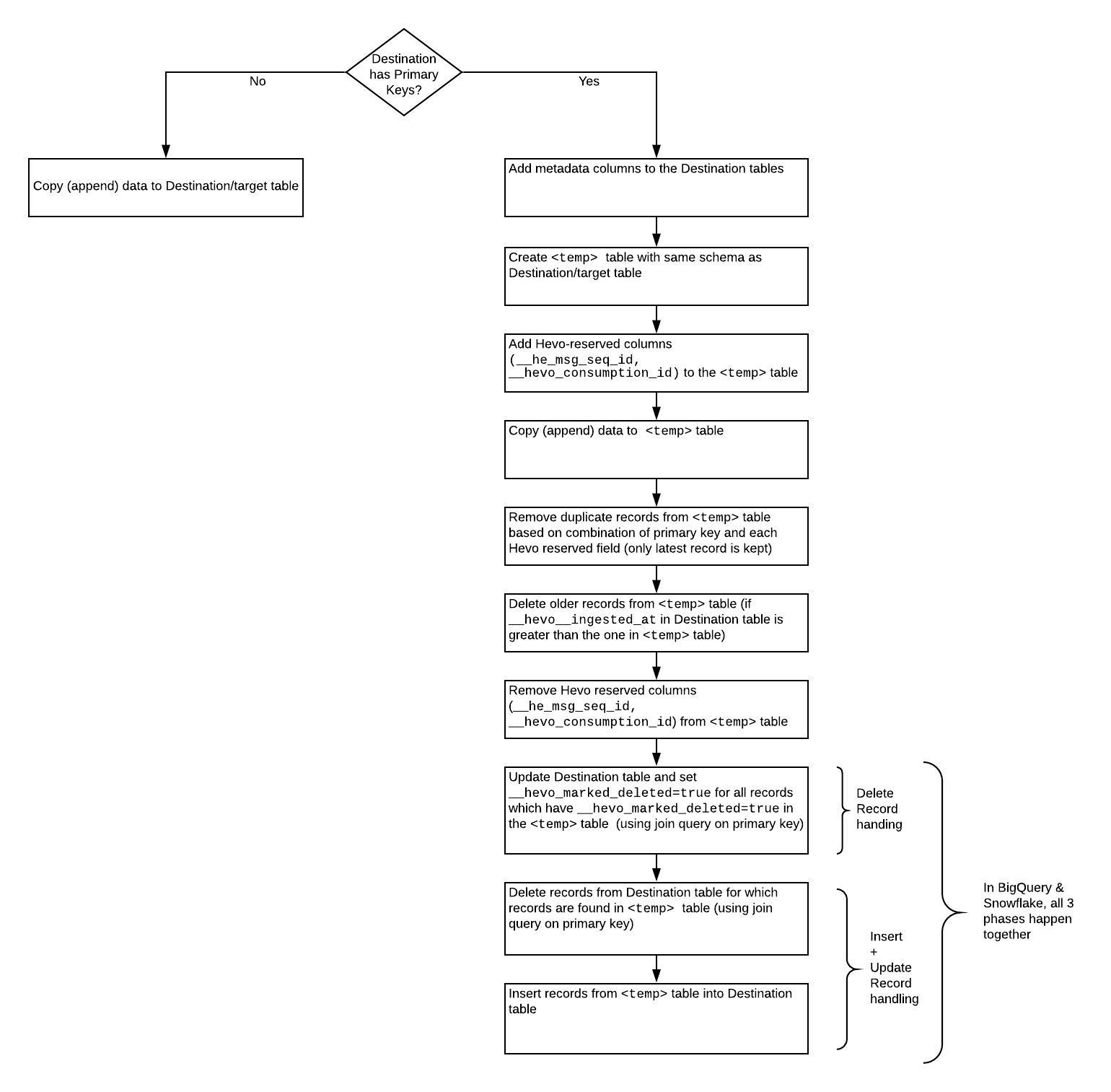 Illustration of steps for loading data into a data warehouse
