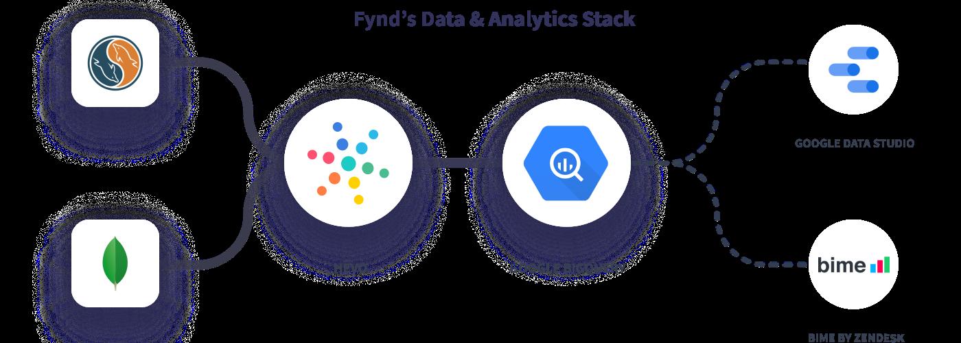 Hevo Fynd's Data Stack
