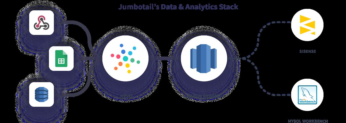 Hevo Jumbotail's Data Stack