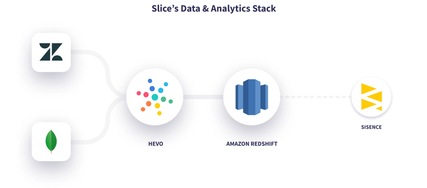 Hevo Slice's Data Stack