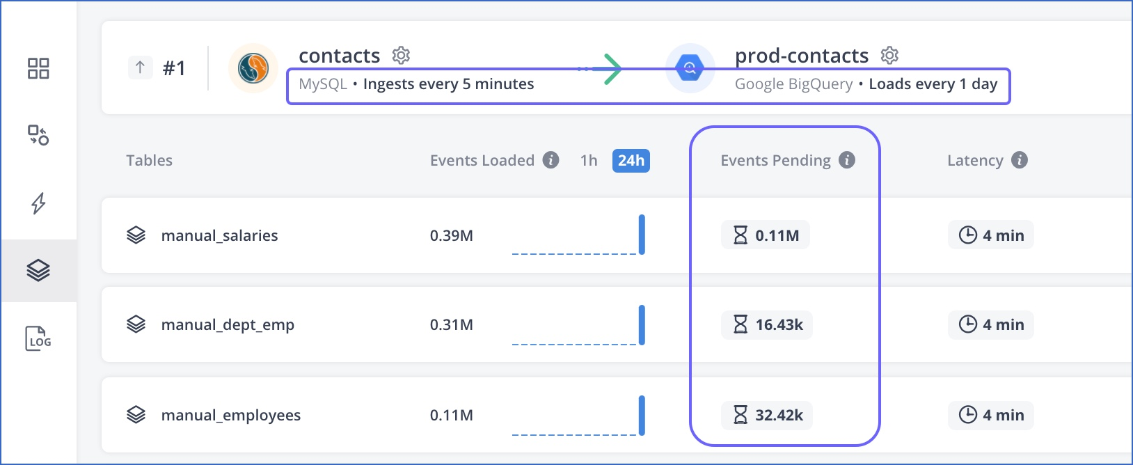 Check Event load status in Pipeline