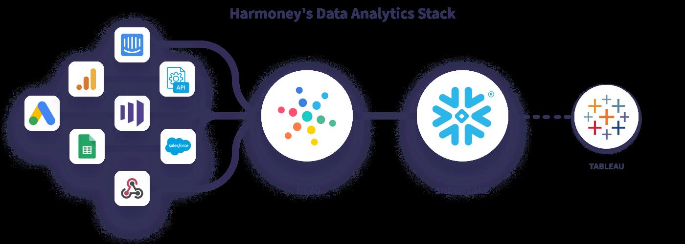 Hevo Harmoney's Data Stack