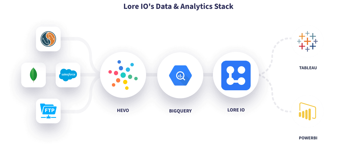 Hevo Lore IO's Data Stack