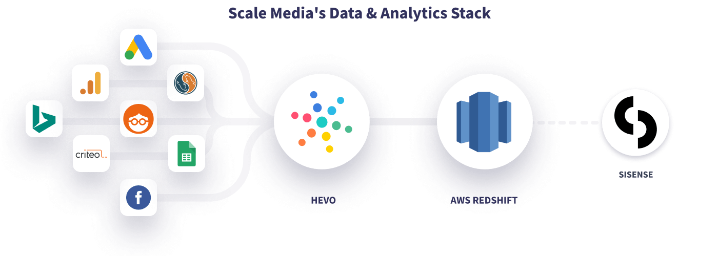 Hevo Scale's Data Stack