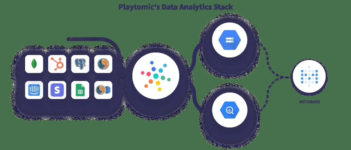Hevo Playtomic's Data Stack