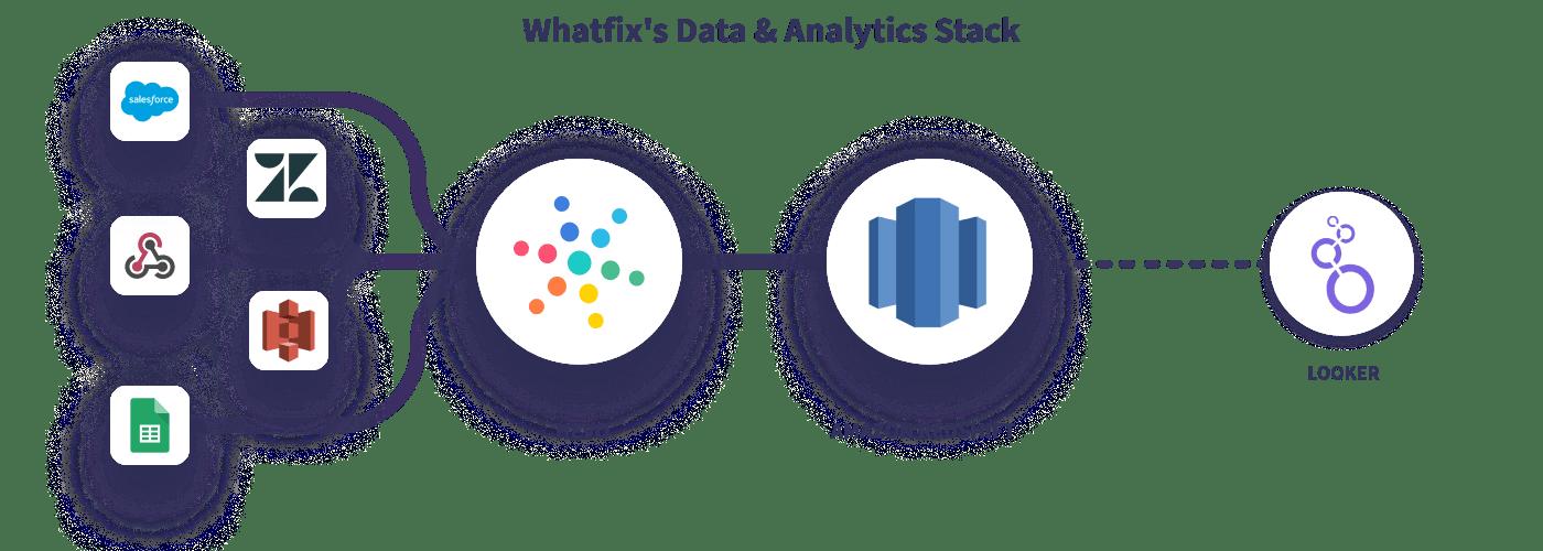 Hevo Whatfix Data Stack