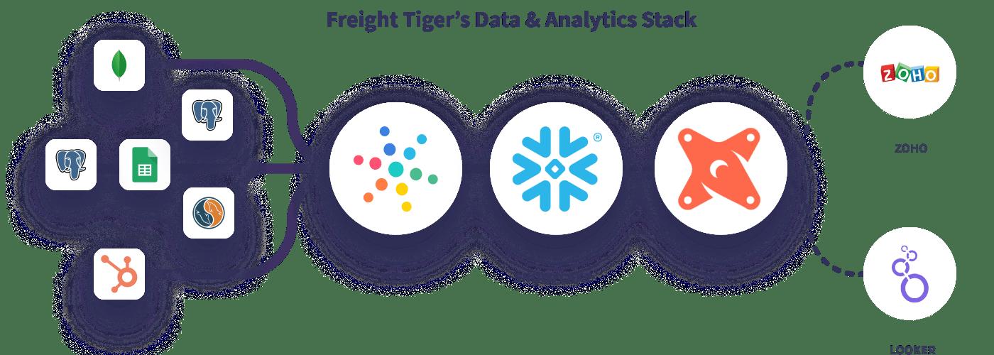 Hevo Freight Tiger Data Stack