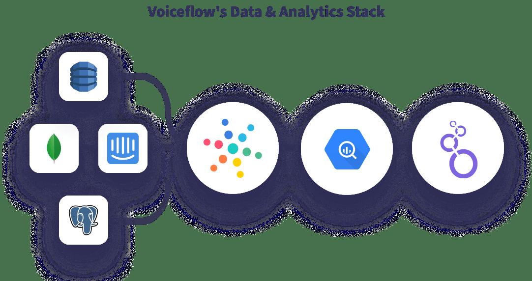 Hevo Voiceflow Data Stack