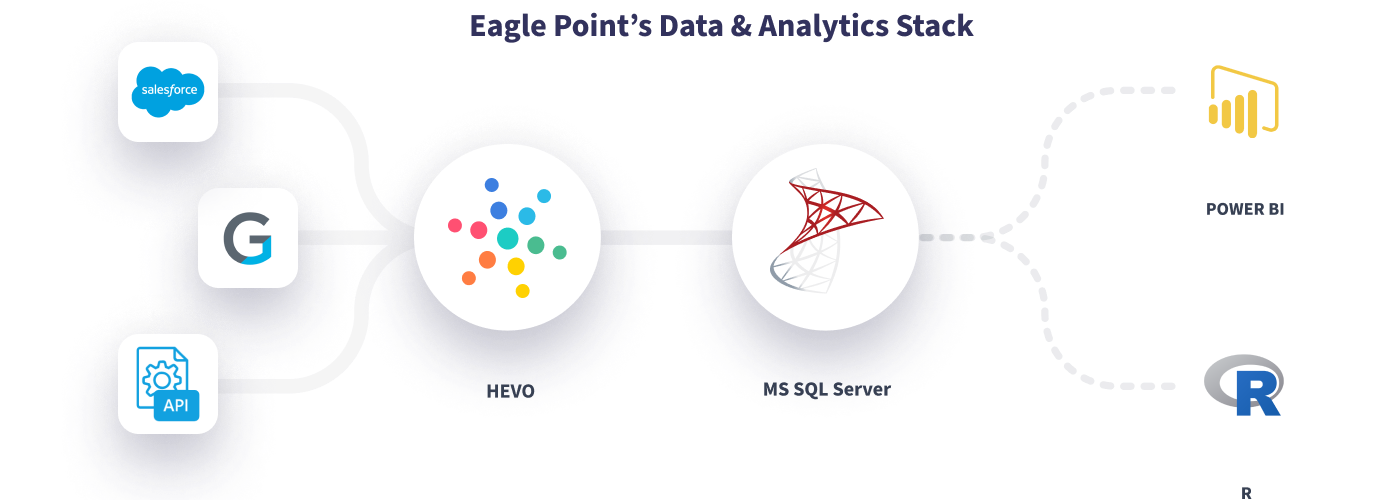 Hevo Eagle Point Data Stack