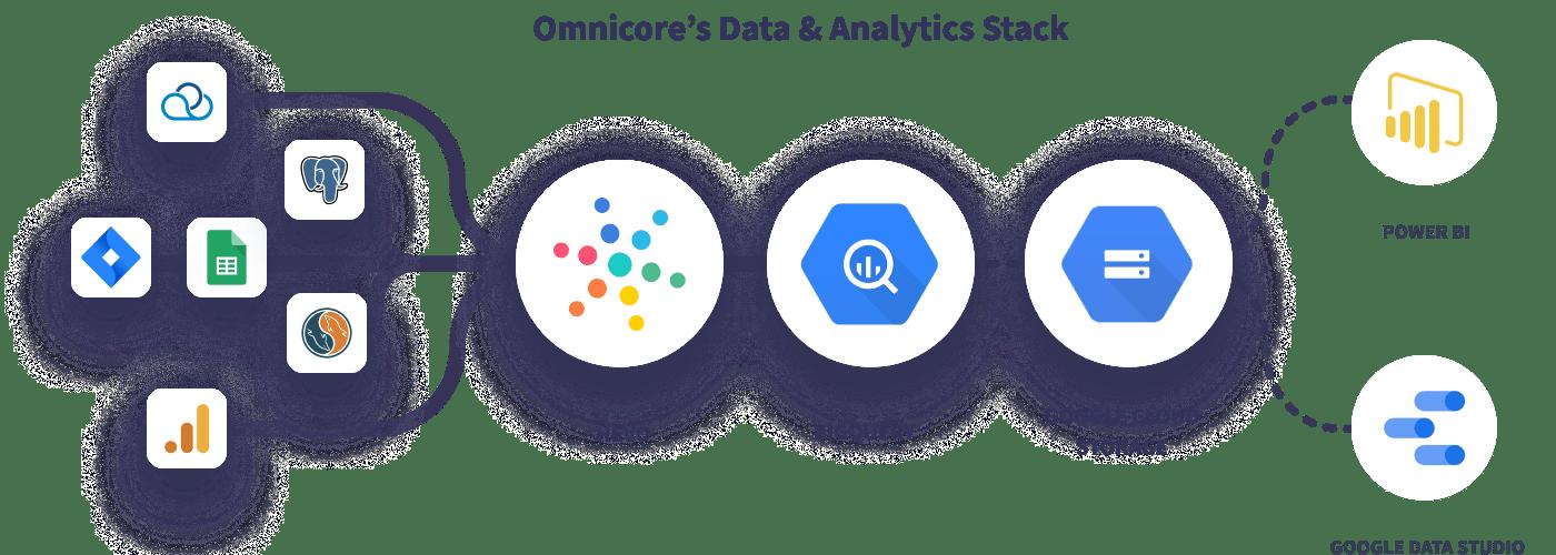 Hevo Omnicore Data Stack