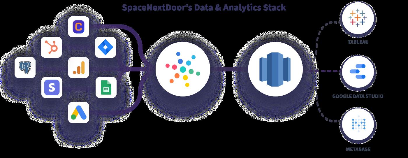 Flexclub's Data Stack