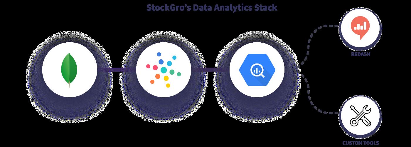 Hevo StockGro Data Stack