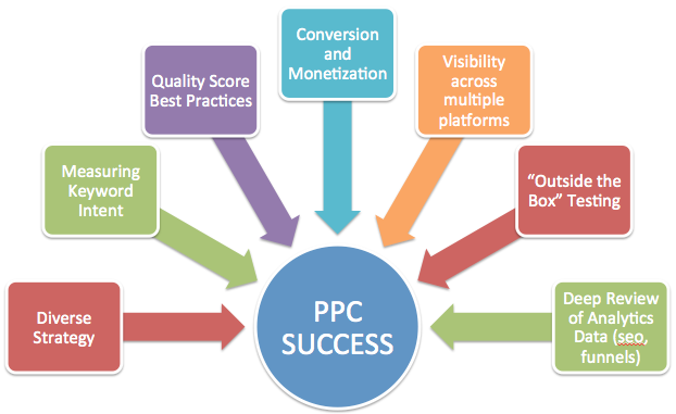 Online PPC Tech Support Training in Noida