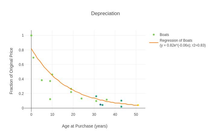 Boat Depreciation