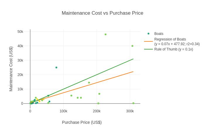 Boat Maintenance Cost vs Purchase Price