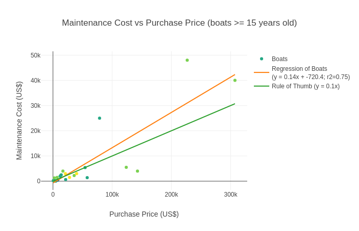 Boat Maintenance Cost vs Purchase Price (boats older than 15 years)