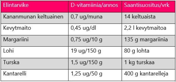 D-vitamiinrikkaita elintarvikkeita
