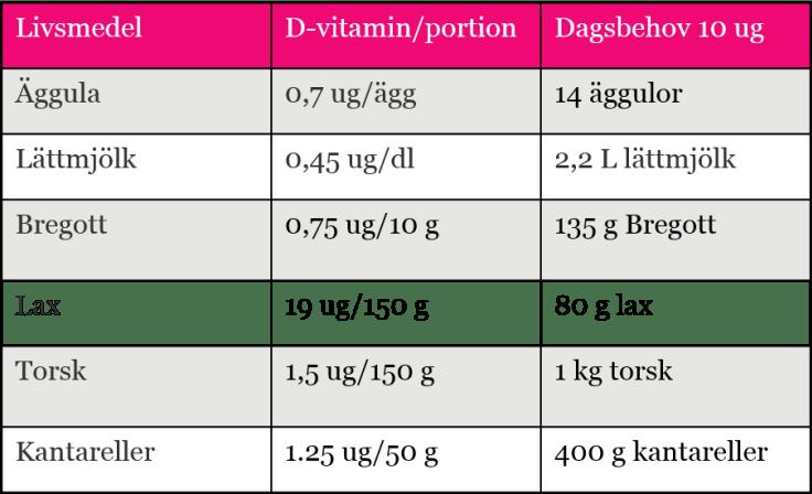 vad finns det d vitamin i