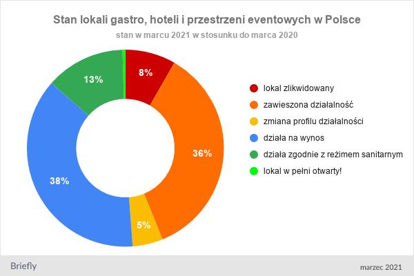 Połowa lokali zawiesiła działalność lub została zlikwidowana - wykres kołowy stan lokali gastro, hoteli i przestrzeni eventowych w Polsce