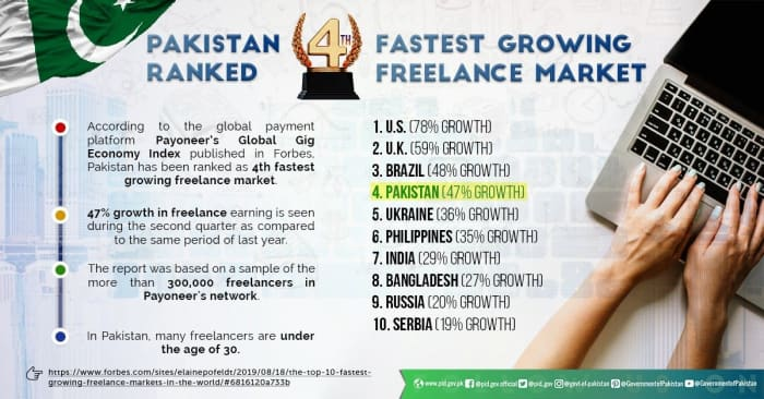4th Fastest Growing Freelance Market