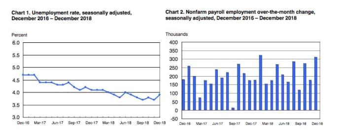 Let's Explore the US Job Market - AppJobs