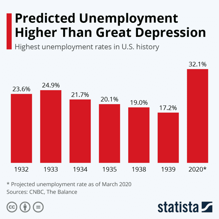 highest unemployment rates