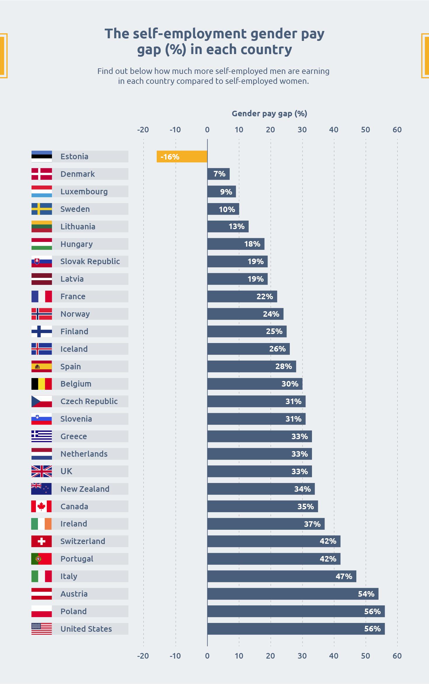 female entrepreneurs - gender pay gap