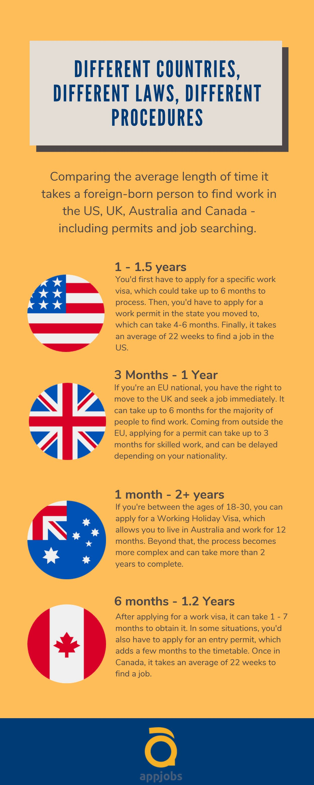 how long to get a job in the usa, australia, uk, canada