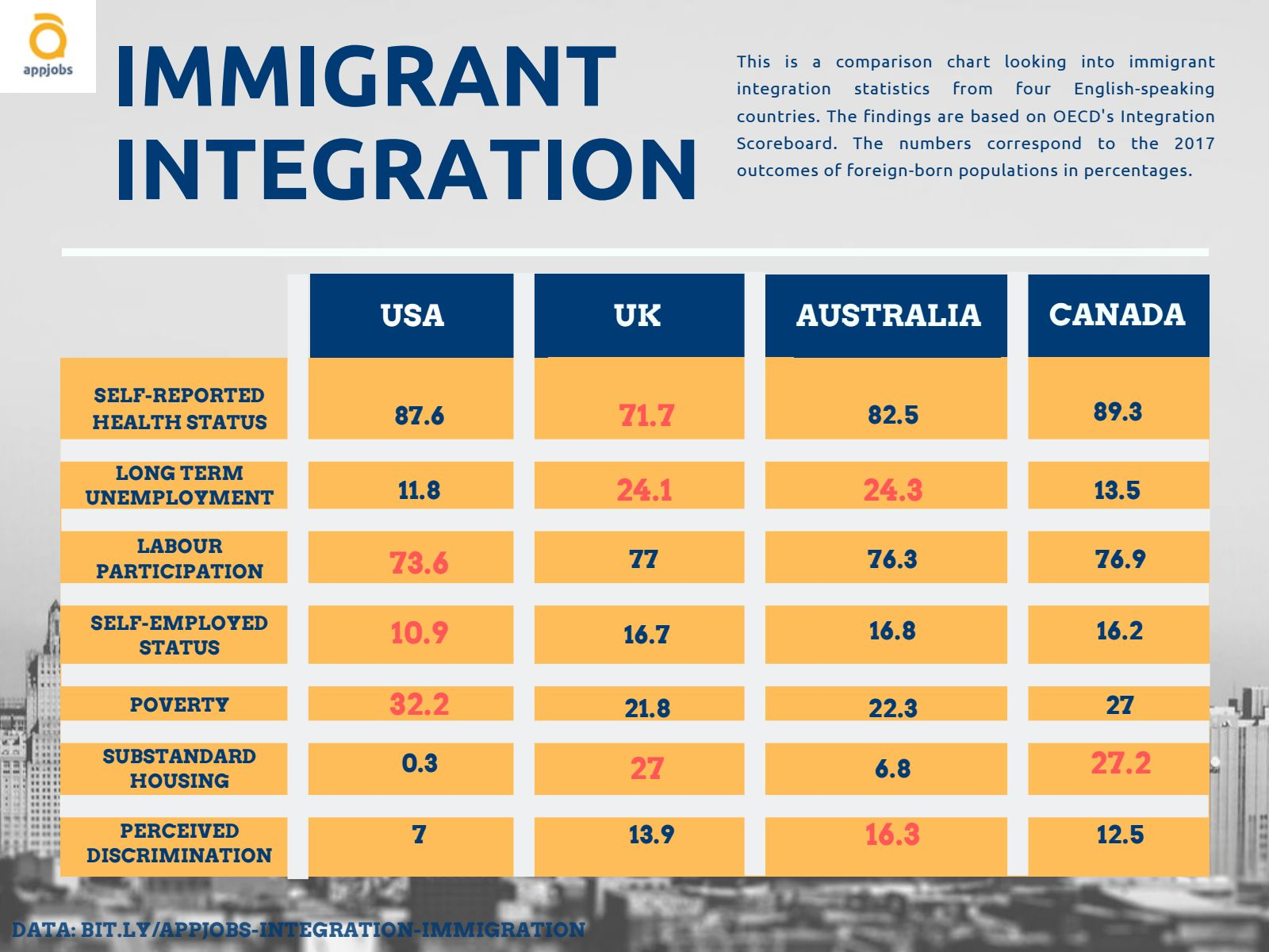 how immigrants integrate, poverty, housing
