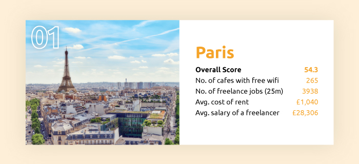 the best cities to be a freelancer paris