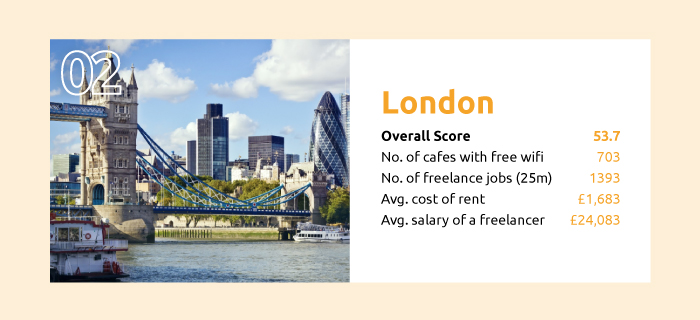 the best cities to be a freelancer london
