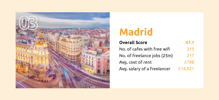 the best cities to be a freelancer madrid