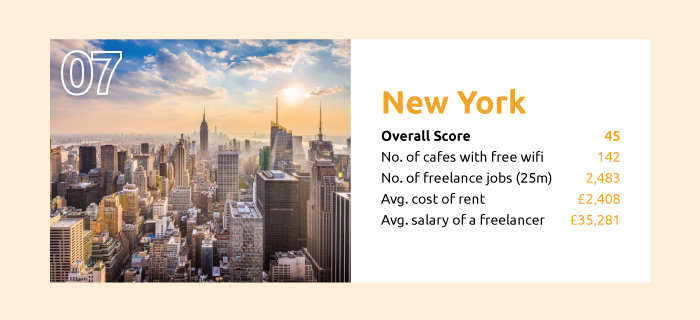 the best cities to be a freelancer new york city