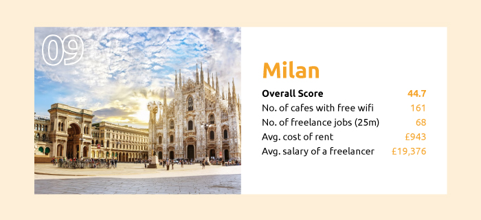the best cities to be a freelancer milan