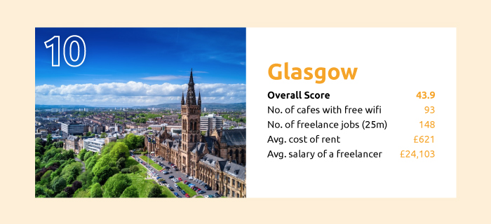 the best cities to be a freelancer glasgow